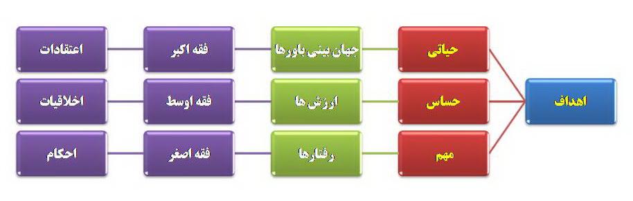 جداول و نمودارهای فقهی( فقه اکبر و فقه اصغر= ابعاد دینداری)